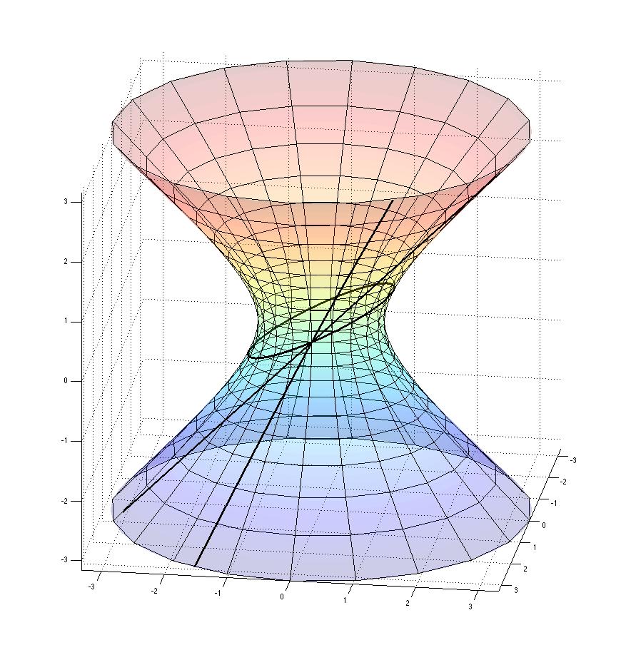negative_curvature